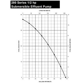 Liberty Pumps Model 280 Series Performance Curve