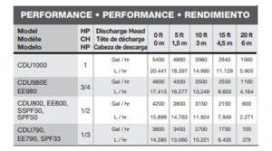 Wayne CDU980E CDU1000 CDU800 CDU790 Pumping Performance Table
